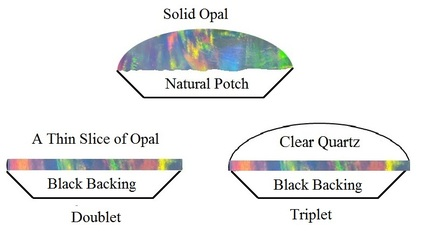 Solid opal vs doublet and triplet opal
